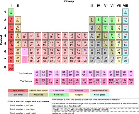Periodic Table K by File Periodic Table Armtuk3 Svg Wikimedia Commons