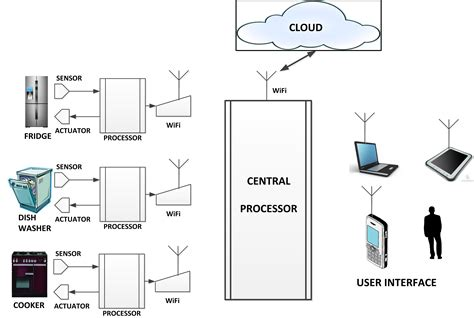 home area network design home area network design 28 images home network free