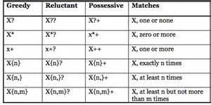 Java Pattern Greedy Quantifiers | java regex quantifiers 爱程序网