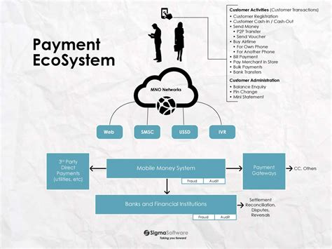 mobile payment ecosystem how to stimulate the convergence of financial telecom