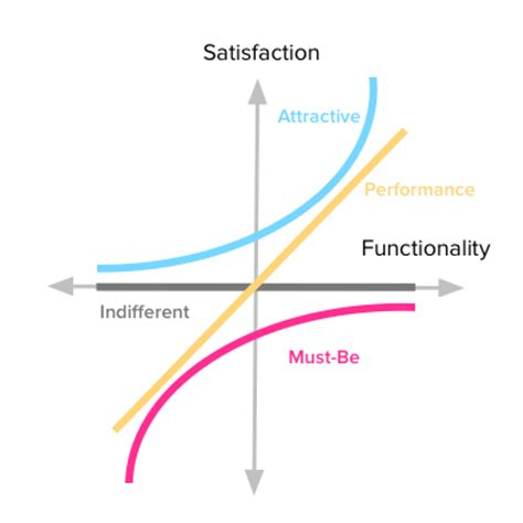 kano diagram the complete guide to the kano model folding burritos