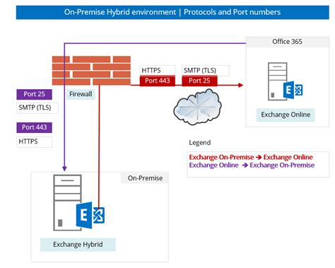 Office 365 Requirements Office 365 Hybrid Architecture Diagram Office 365 Cloud