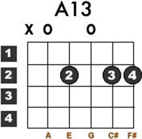 F7 Chord Guitar Finger Position Images Guitar Chord Chart With