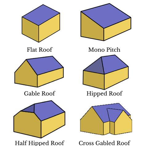 Gable Roof Vs Hip Roof 32 Model Gable Vs Hip Roof Wallpaper Cool Hd