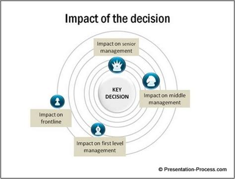 strategic decision process block diagram 1 simple trick to create concentric circles fast in