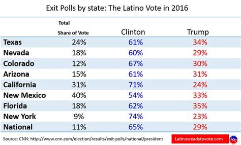 Three charts that show how Latinos voted in 2016 -2012 ... Exit Polling California