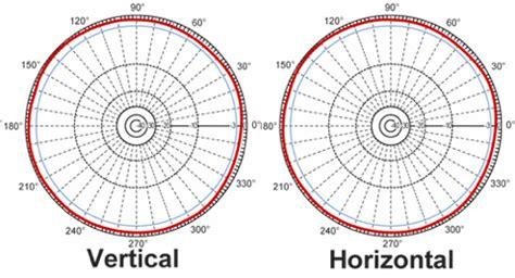 radiation pattern shape understanding antenna gain rcexplorer