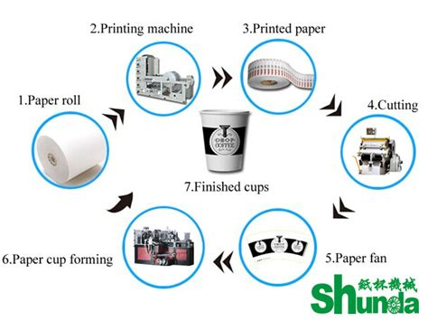 Process Of A Cup Of custom intelligent paper tea cup machine single pe