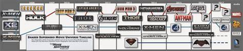 film thor chronologie marvel vs dc cinematic universe tv peliculas y