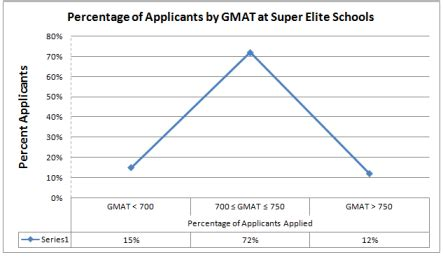 Chicago Mba Class Profile Gmat by Impact Of Gmat Score On Admission Chances At Top Business