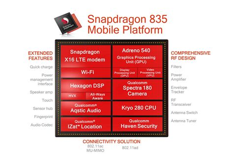chip snapdragon qualcomm zuk 252 nftige high end chips hei 223 en snapdragon