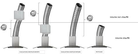 Hauteur D Installation D Une Hotte Aspirante 3351 by Hauteur D Installation D Une Hotte Aspirante Hauteur