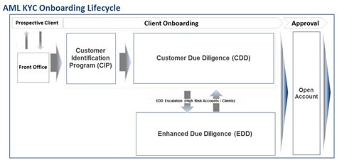 kyc for banks the on boarding cycle of anti money laundering