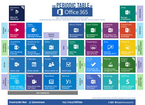 office 365 periodic table makes it easy to understand