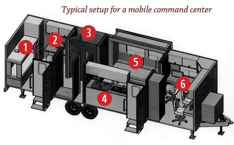 The Kitchen Design Centre by Mobile Command Center Critfc