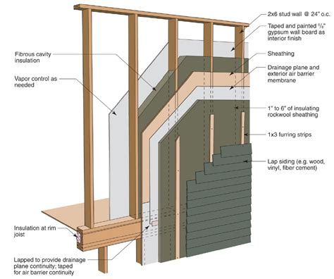 exterior wall thickness installing mineral wool insulation exterior wall