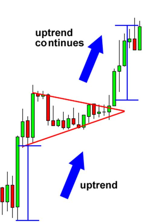 candlestick pattern pennant quot district0x dnt bullish pennant on daily quot by trader