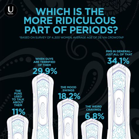 period mood swings treatment which is the more ridiculous part of periods