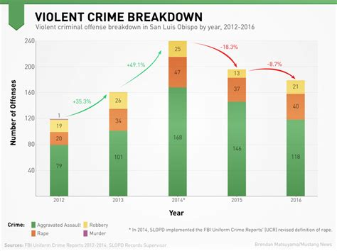 Crime And 1 property crime in slo spikes crime on the decline mustang news