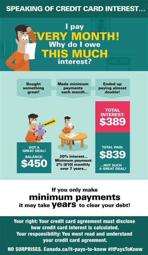 make minimum payment on credit card infographic only minimum monthly payments canada ca
