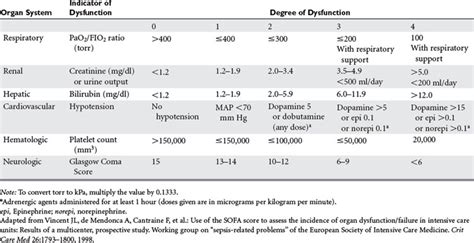 sofa score table systemic inflammatory response syndrome and multiple organ
