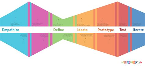 design thinking stanford book on design thinking theuxblog com