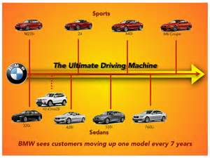 Bmw Products Bmw Brand Study Of Its Branded House Strategy