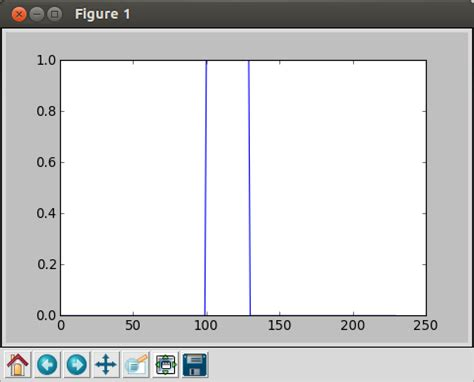 tutorial python signal python tutorial signal processing with numpy arrays in