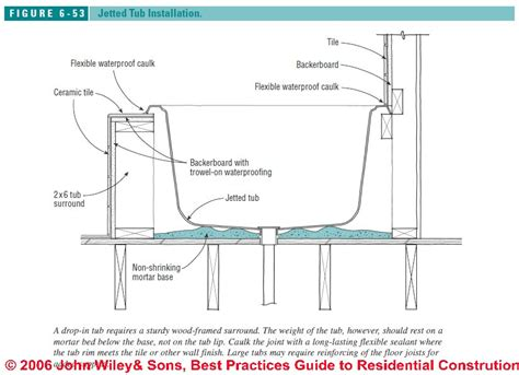 how to install a bathtub how to intall jetted tubs installation recommendations