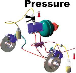 Brake System Pressure More Technical Stuff