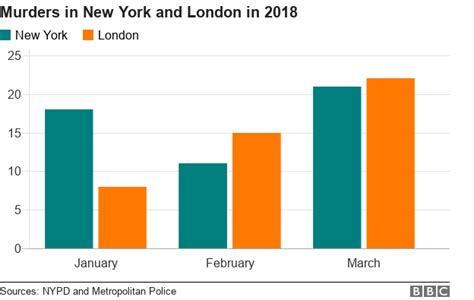 violent crime surges in welfare cities where more money is despite gun ban london outpaces murders in new york as