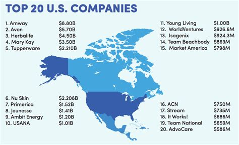 supplement mlm top 100 mlm network marketing companies in the world
