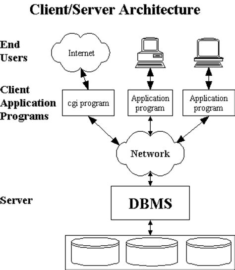 block diagram of client server architecture diagram of database system image collections how to
