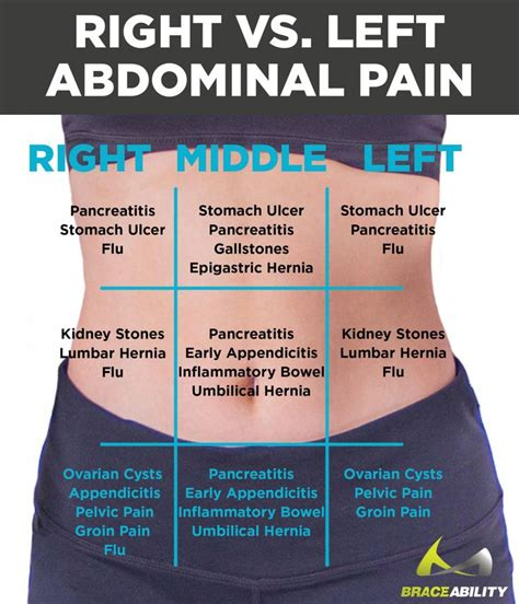 lower right side abdominal pain after c section 41 best abdominal pain relief binders braces