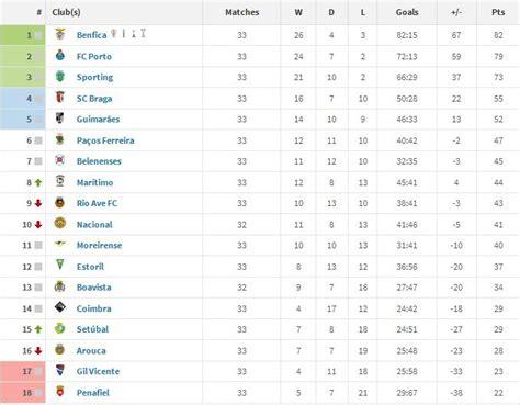 Portuguese Liga Table by Primeira Liga Lounge Fifa Forums