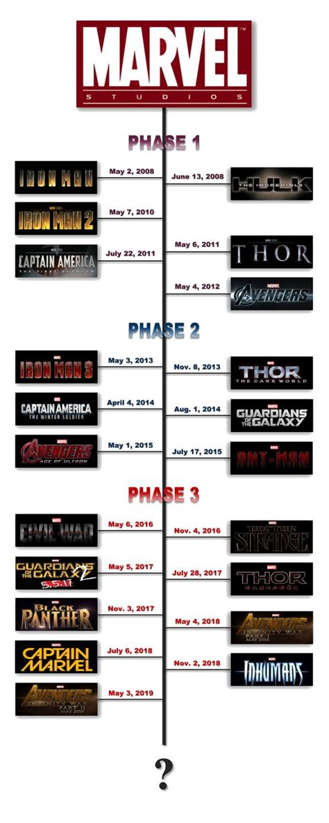 film marvel timeline 25 best ideas about marvel cinematic universe timeline on