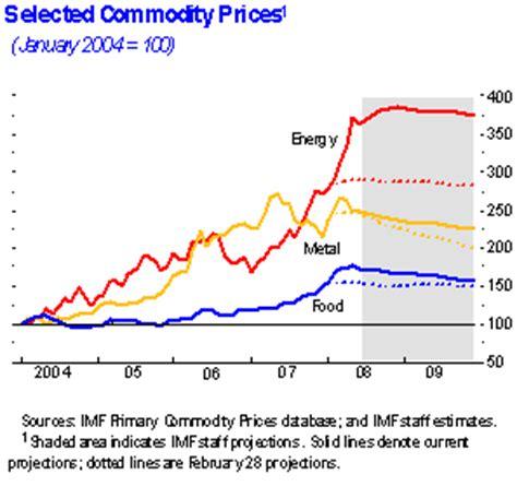 imf world economic outlook (weo) update    global slowdown