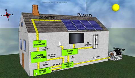 types of solar pv systems greenergize india solar