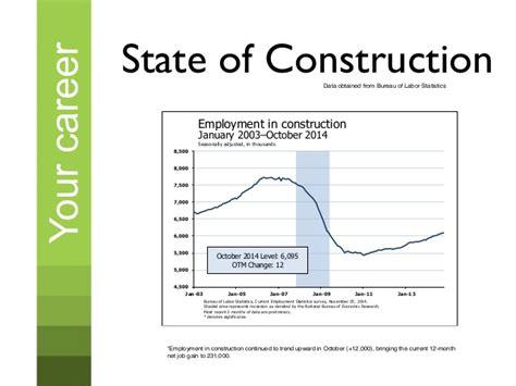interior decorating employment interior design employment rate decoratingspecial com