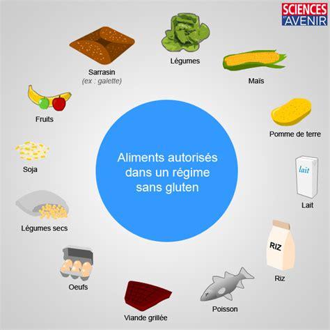 alimento gluten le r 233 gime sans gluten pour qui today wecook