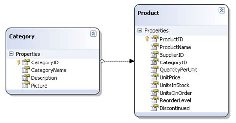 repository pattern linq join net musings repository pattern with linq to sql