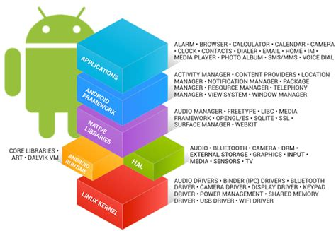 android framework android s exle