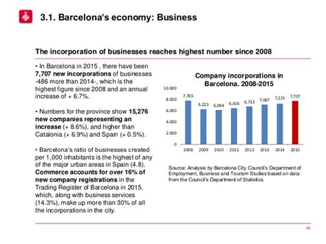 barcelona economy report on the economic situation of the city of barcelona