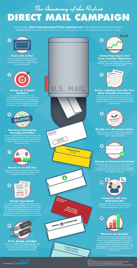 Decor And More Direct by 25 Best Ideas About Direct Mail On Direct