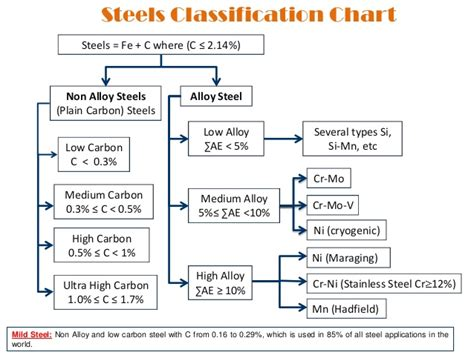 types of steel chart lecture 1 1 metals and it s alloys their crystalline