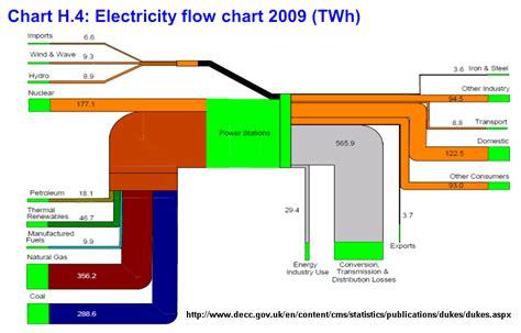 electrical flow diagram energy loss sankey diagrams