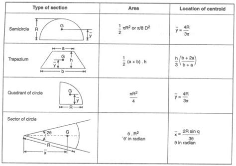section modulus for circle section modulus circle area moment of inertia typical
