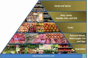 the brady nutrition blog brady nutrition s paleo food pyramid