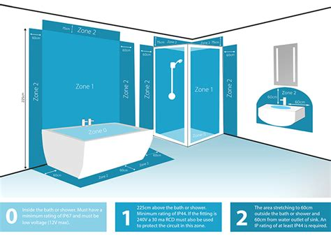 Bathroom Zones For Fans Bathroom Zones Sensio Furniture Lighting Solutions