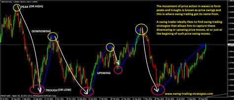 swing trading strategies swing trading for dummies course 1 what is swing trading